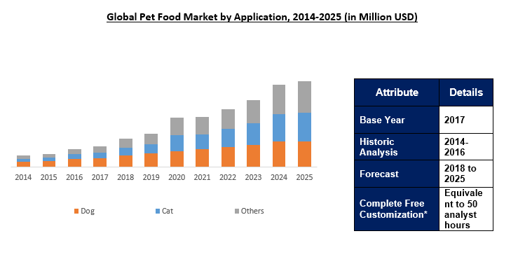 Outlook for the pet supplies market